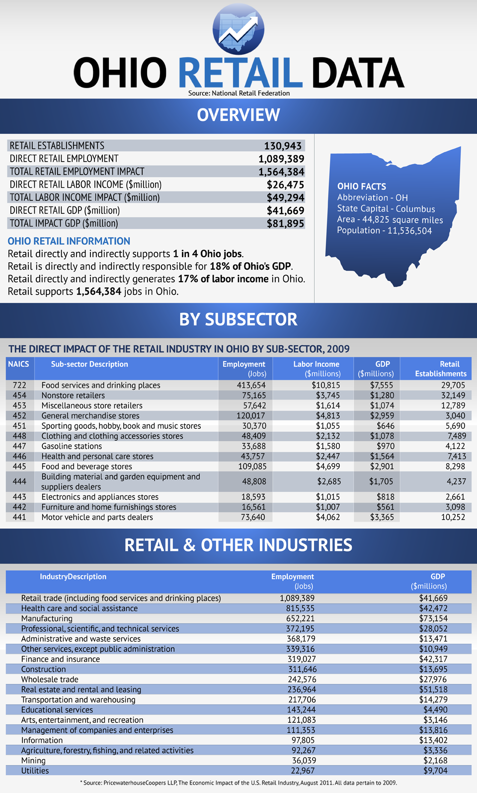 Retail Data For Ohio
